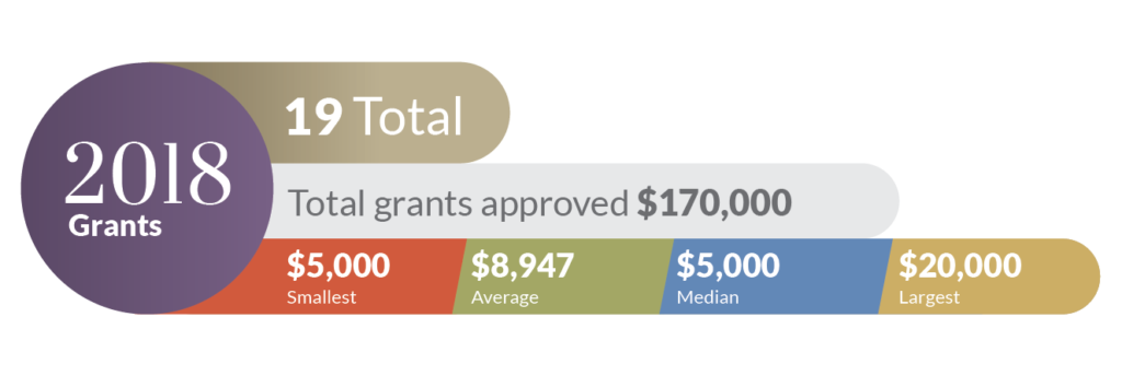 Infographic describing 2018 Grants Approved